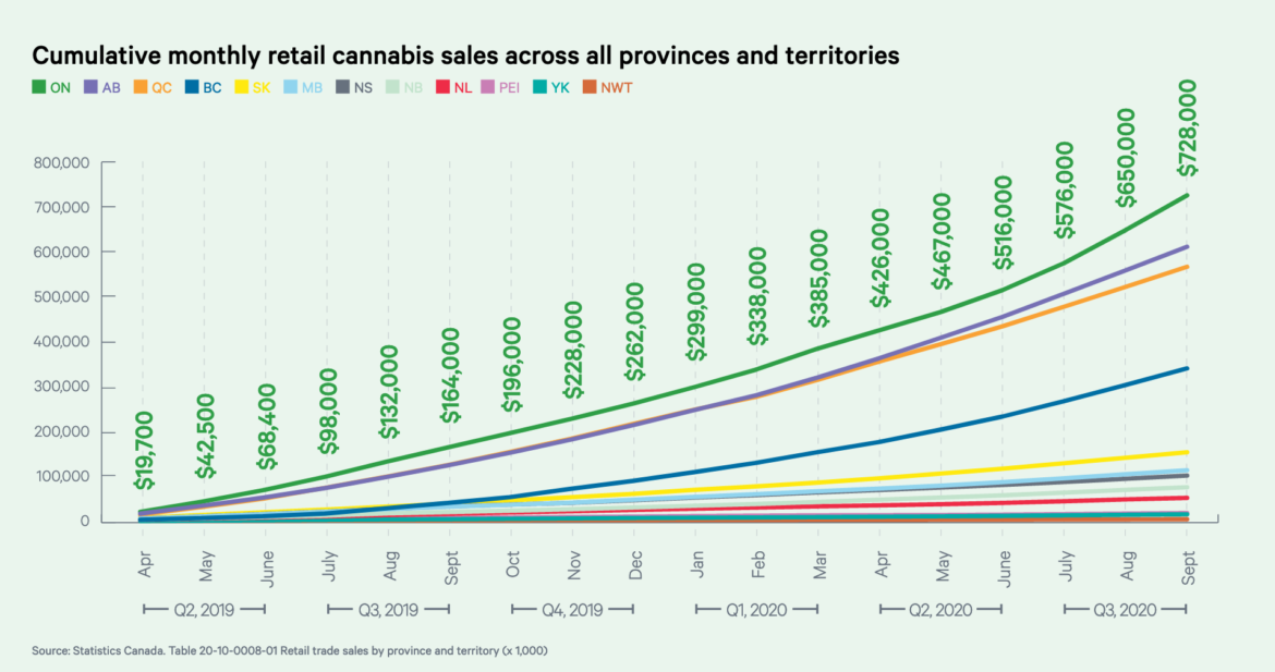 More stores, products, lower prices, mean cannabis sales continue to climb in Ontario