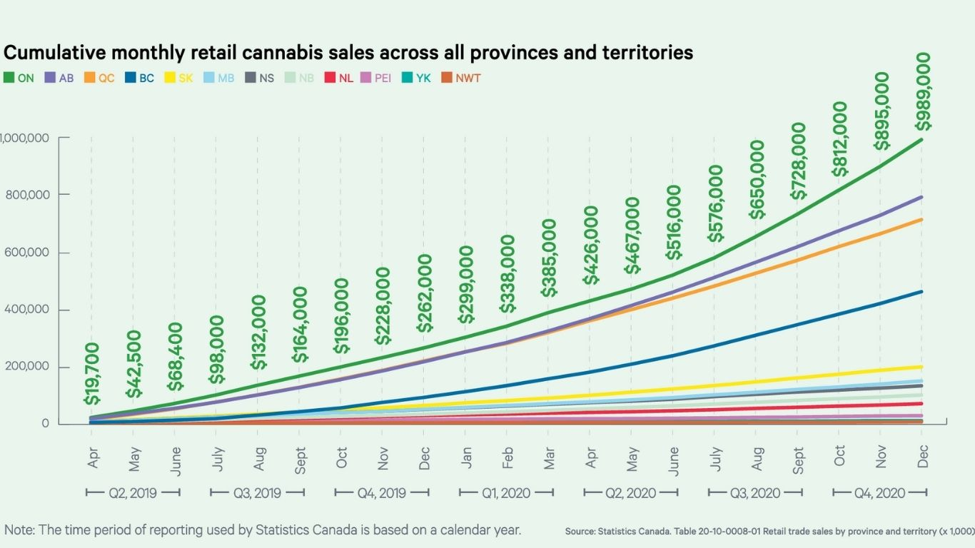Ontario sold $251 million worth of cannabis from Oct-Dec 2020